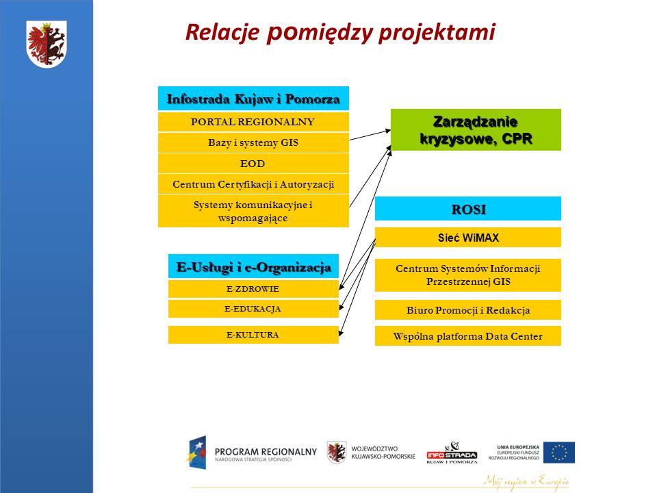 PORTAL REGIONALNY Bazy i systemy GIS EOD Centrum Certyfikacji i Autoryzacji Systemy komunikacyjne i wspomagające Infostrada Kujaw i Pomorza Sieć WiMAX Centrum Systemów Informacji Przestrzennej GIS Biuro Promocji i Redakcja Wspólna platforma Data Center ROSI E-ZDROWIE E-KULTURA E-EDUKACJA E-Usługi i e-Organizacja Relacje po między projektami Zarządzanie kryzysowe, CPR