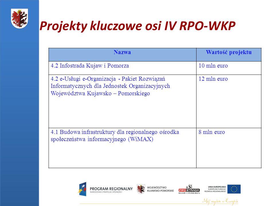 Projekty kluczowe osi IV RPO-WKP NazwaWartość projektu 4.2 Infostrada Kujaw i Pomorza10 mln euro 4.2 e-Usługi e-Organizacja - Pakiet Rozwiązań Informatycznych dla Jednostek Organizacyjnych Województwa Kujawsko – Pomorskiego 12 mln euro 4.1 Budowa infrastruktury dla regionalnego ośrodka społeczeństwa informacyjnego (WiMAX) 8 mln euro