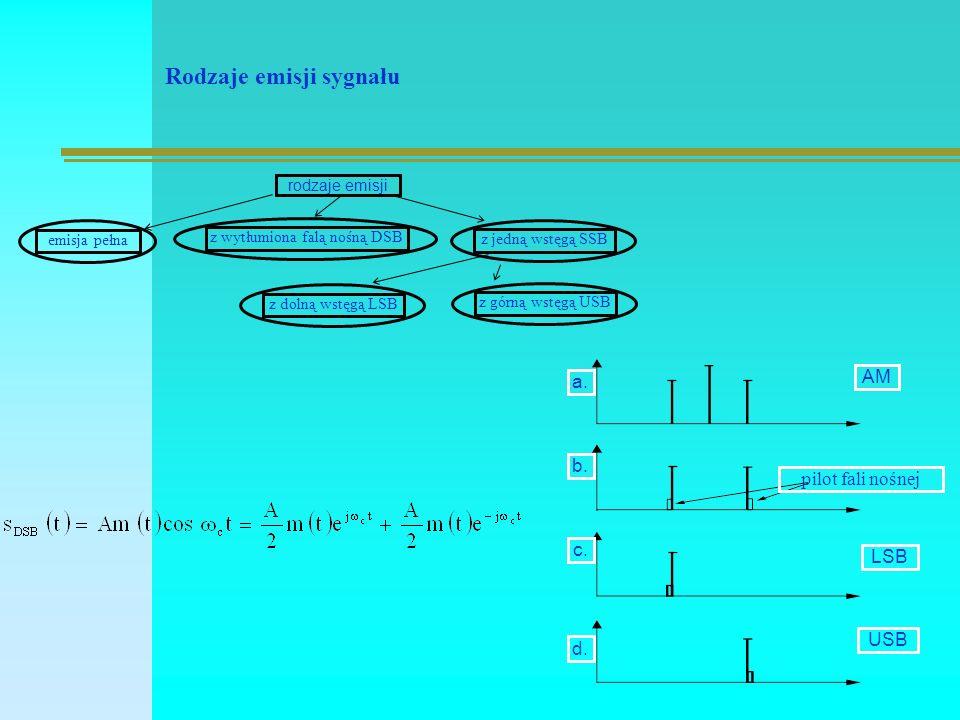 Rodzaje emisji sygnału rodzaje emisji emisja pełna z wytłumiona falą nośną DSB z jedną wstęgą SSB z górną wstęgą USB z dolną wstęgą LSB a.