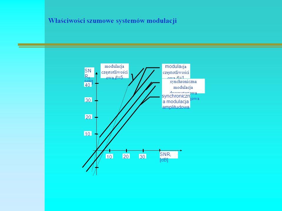 Właściwości szumowe systemów modulacji modulacja częstotliwości owa  =5 SN R o [dB] 40 30 20 10 20 30 SNR i [dB] modula cja częstotliwości owa  =1 synchroniczna modulacja dwuwstęgowa i jednowstęgowa synchroniczn a modulacja amplitudowa
