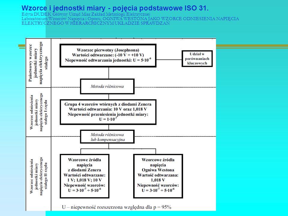 Wzorce i jednostki miary - pojęcia podstawowe ISO 31.