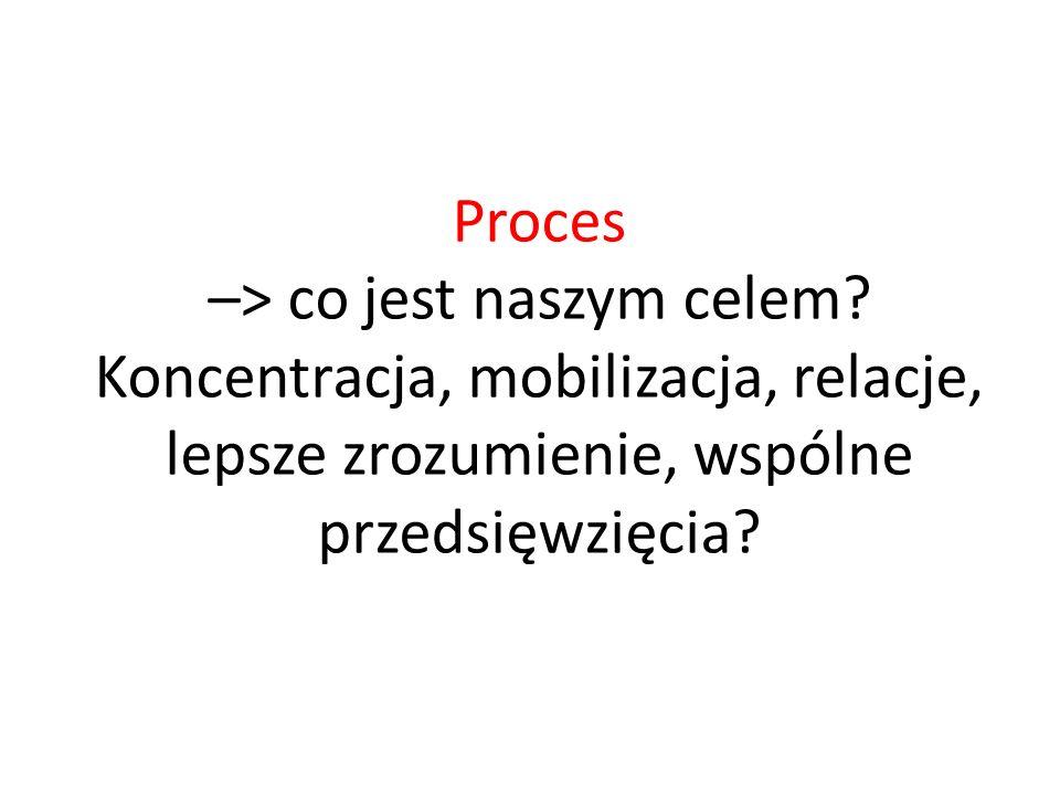 Proces –> co jest naszym celem? Koncentracja, mobilizacja, relacje, lepsze zrozumienie, wspólne przedsięwzięcia?