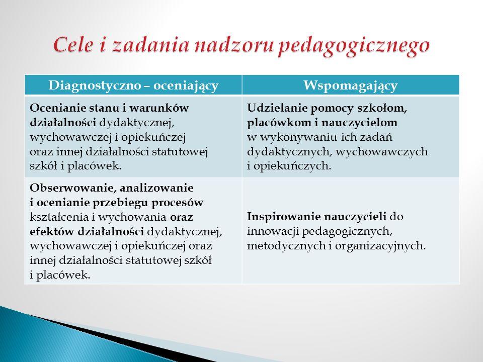Diagnostyczno – oceniającyWspomagający Ocenianie stanu i warunków działalności dydaktycznej, wychowawczej i opiekuńczej oraz innej działalności statut
