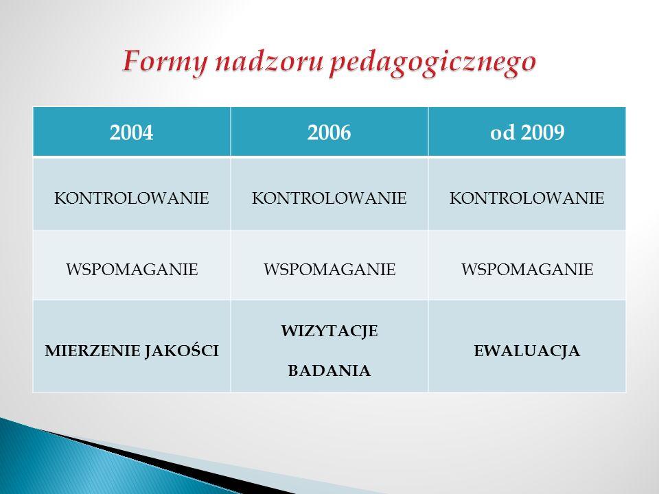 20042006od 2009 KONTROLOWANIE WSPOMAGANIE MIERZENIE JAKOŚCI WIZYTACJE BADANIA EWALUACJA