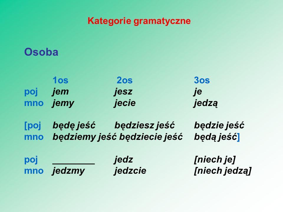 Osoba 1os 2os3os pojjem jeszje mnojemy jeciejedzą [pojbędę jeść będziesz jeśćbędzie jeść mnobędziemy jeść będziecie jeśćbędą jeść] poj________ jedz [niech je] mnojedzmy jedzcie[niech jedzą] Kategorie gramatyczne