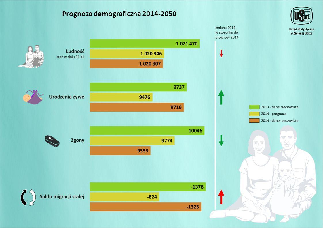 Prognoza demograficzna 2014-2050