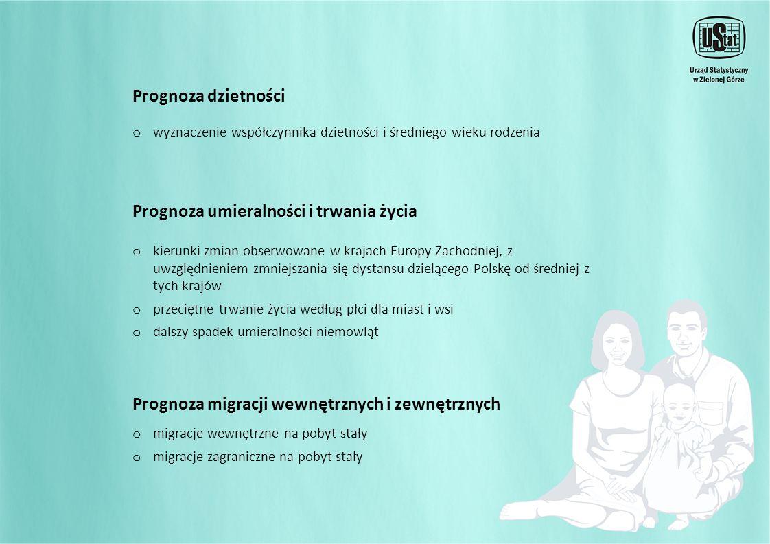 Prognoza ruchu naturalnego ludności województwa lubuskiego a) Dane rzeczywiste a