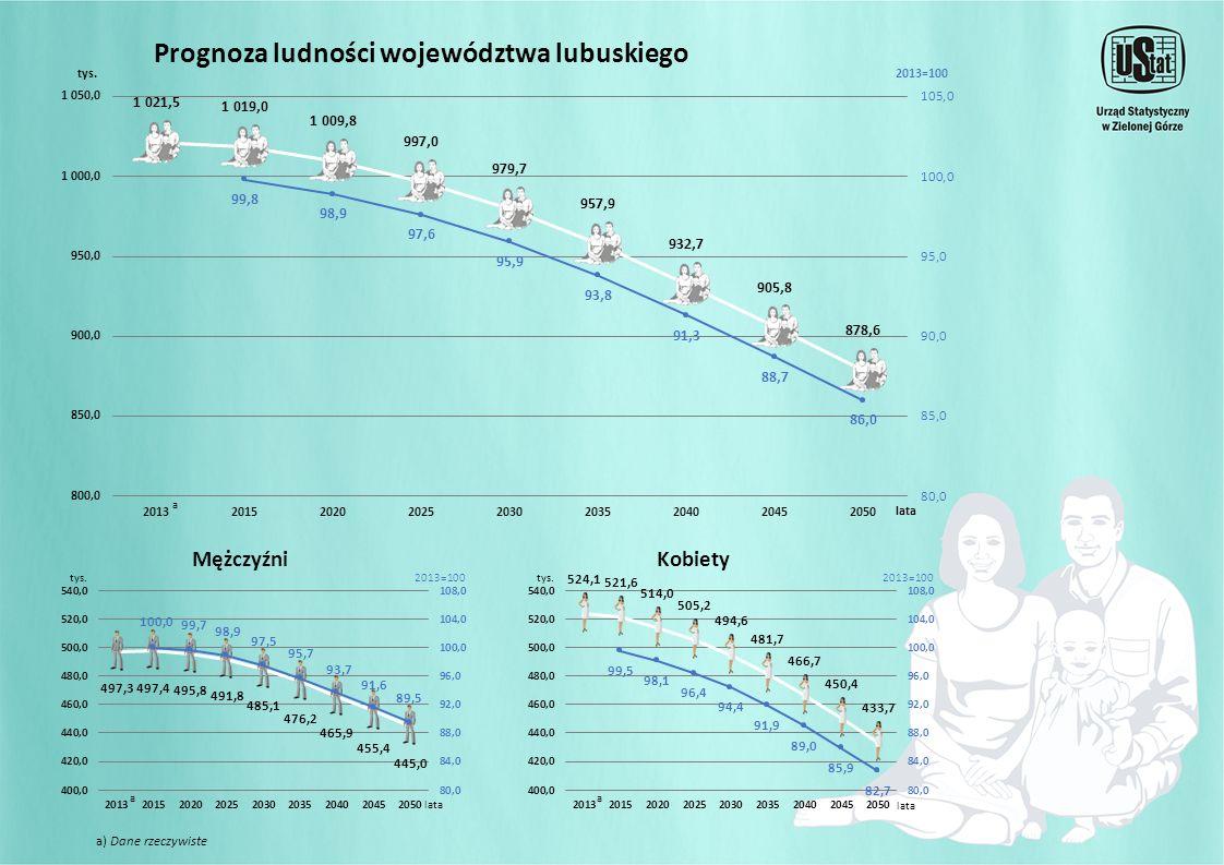KobietyMężczyźni aa a Prognoza ludności województwa lubuskiego