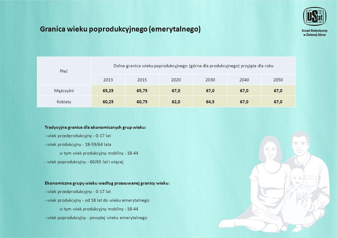 Granica wieku poprodukcyjnego (emerytalnego) Płeć Dolna granica wieku poprodukcyjnego (górna dla produkcyjnego) przyjęta dla roku 201320152020203020402050 Mężczyźni65,2565,7567,0 Kobiety60,2560,7562,064,567,0 Tradycyjne granice dla ekonomicznych grup wieku: - wiek przedprodukcyjny - 0-17 lat - wiek produkcyjny - 18-59/64 lata w tym wiek produkcyjny mobilny - 18-44 - wiek poprodukcyjny - 60/65 lat i więcej Ekonomiczne grupy wieku według przesuwanej granicy wieku: - wiek przedprodukcyjny - 0-17 lat - wiek produkcyjny - od 18 lat do wieku emerytalnego w tym wiek produkcyjny mobilny - 18-44 - wiek poprodukcyjny - powyżej wieku emerytalnego