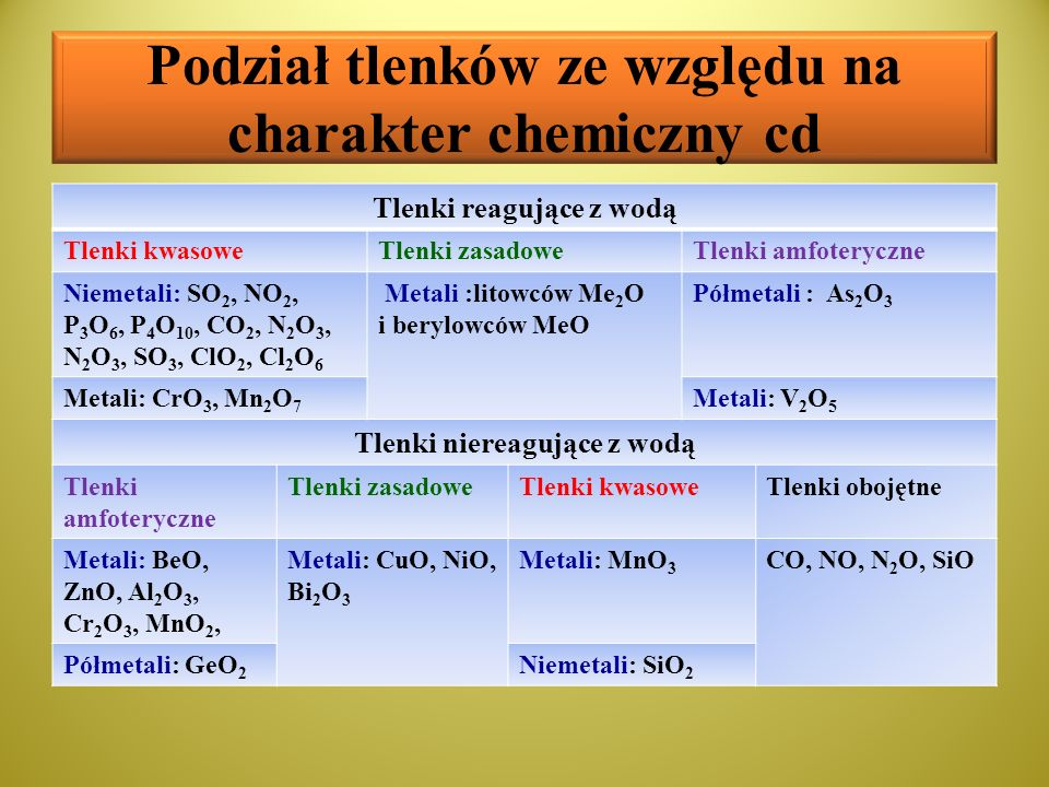 Podział tlenków ze względu na charakter chemiczny cd Tlenki reagujące z wodą Tlenki kwasoweTlenki zasadoweTlenki amfoteryczne Niemetali: SO 2, NO 2, P