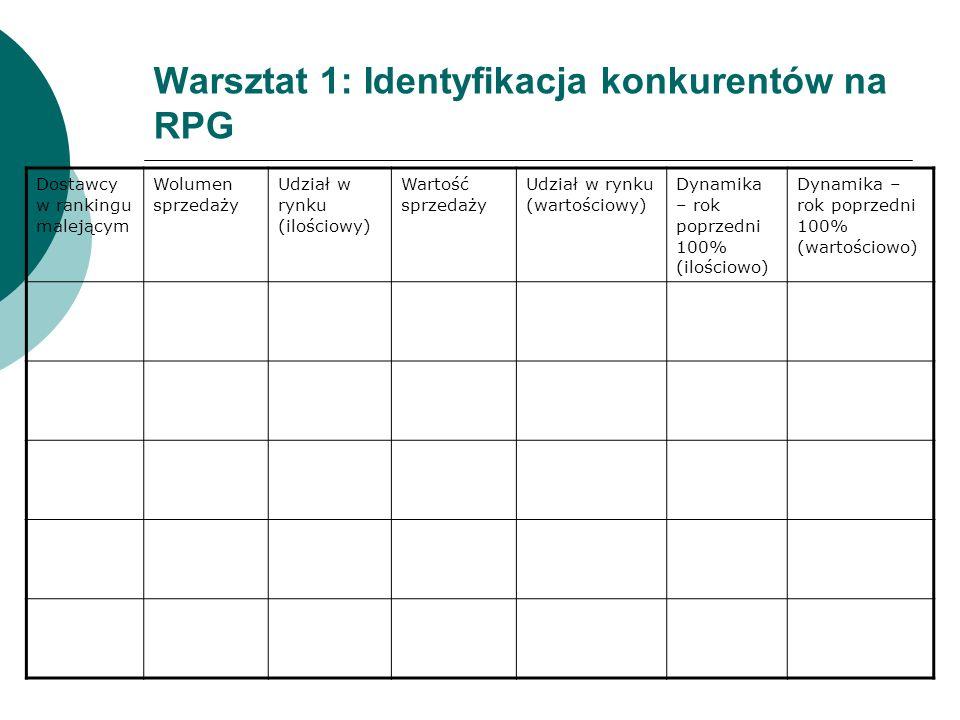 Warsztat 1: Identyfikacja konkurentów na RPG Dostawcy w rankingu malejącym Wolumen sprzedaży Udział w rynku (ilościowy) Wartość sprzedaży Udział w ryn