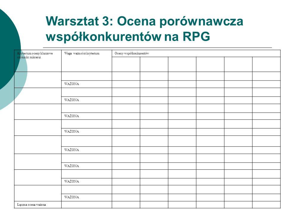 Warsztat 3: Ocena porównawcza współkonkurentów na RPG Kryterium oceny/kluczowe czynniki sukcesui Waga ważności kryteriumOceny współkonkurentów WAŻONA Łączna ocena ważona