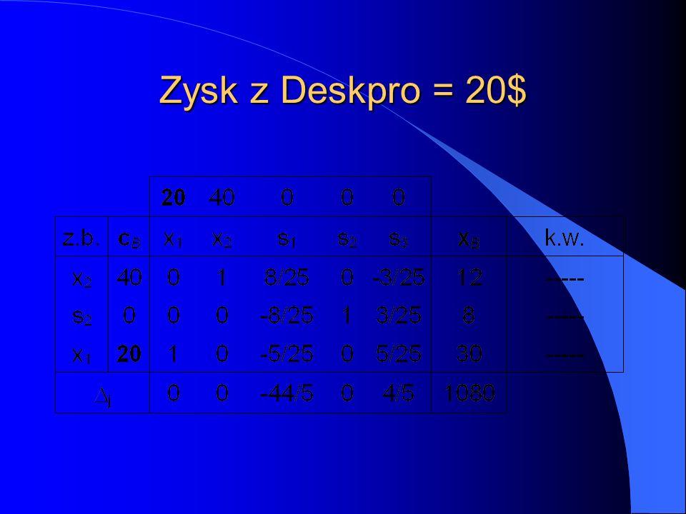 Zysk z Deskpro = 20$