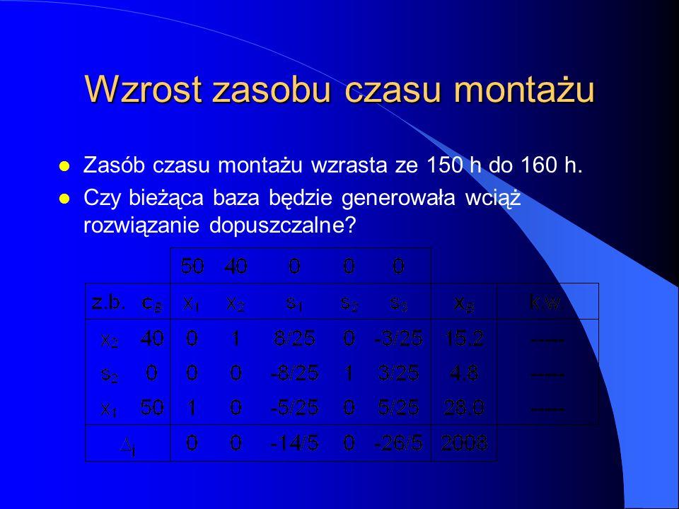Wzrost zasobu czasu montażu l Zasób czasu montażu wzrasta ze 150 h do 160 h.