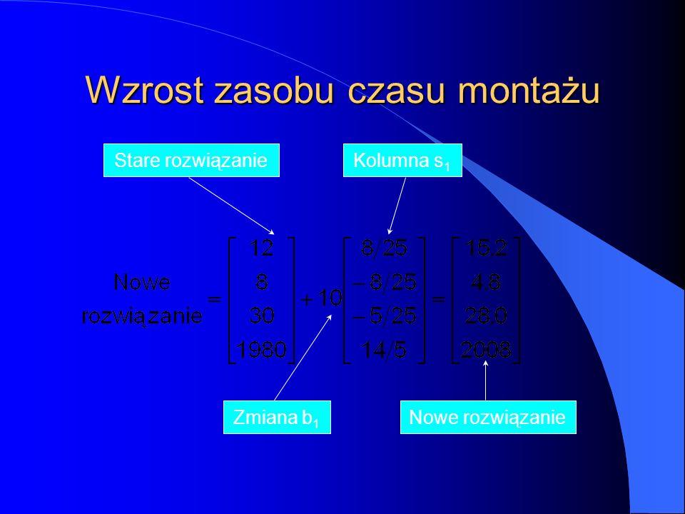 Wzrost zasobu czasu montażu Stare rozwiązanie Zmiana b 1 Nowe rozwiązanie Kolumna s 1