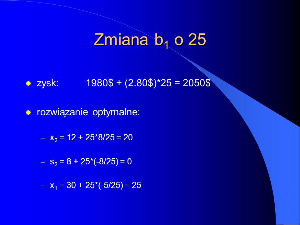 Zmiana b 1 o 25 l zysk:1980$ + (2.80$)*25 = 2050$ l rozwiązanie optymalne: –x 2 = 12 + 25*8/25 = 20 –s 2 = 8 + 25*(-8/25) = 0 –x 1 = 30 + 25*(-5/25) = 25