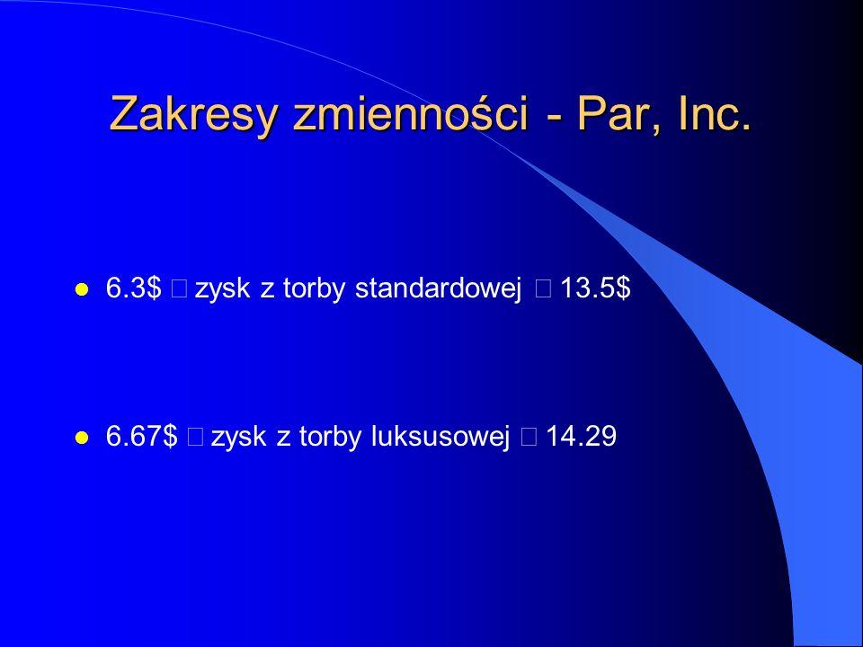 Zakresy zmienności - Par, Inc.l Zysk jednostkowy z torby standardowej 18$.
