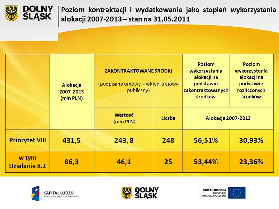 Alokacja 2007-2013 (mln PLN) ZAKONTRAKTOWANE ŚRODKI (podpisane umowy - wkład krajowy publiczny) Poziom wykorzystania alokacji na podstawie zakontraktowanych środków Poziom wykorzystania alokacji na podstawie rozliczonych środków Wartość (mln PLN) LiczbaAlokacja 2007-2013 Priorytet VIII 431,5243, 824856,51%30,93% w tym Działanie 8.2 86,346,12553,44%23,36%
