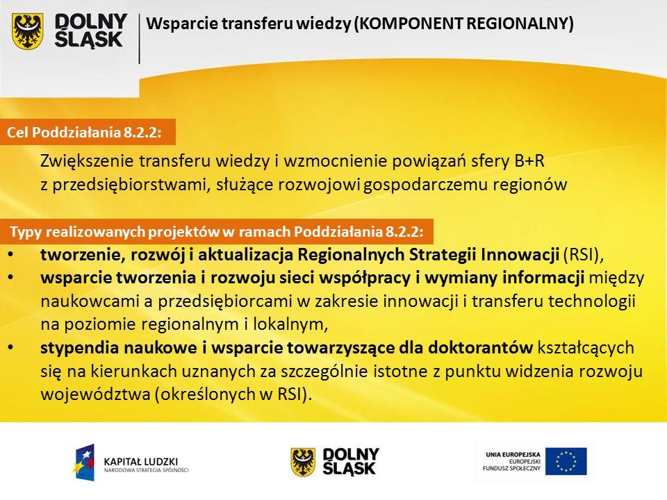 Wsparcie transferu wiedzy (KOMPONENT REGIONALNY) Cel Poddziałania 8.2.2: Typy realizowanych projektów w ramach Poddziałania 8.2.2: Zwiększenie transfe