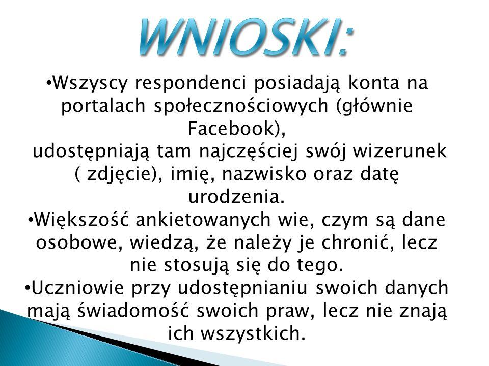 Wszyscy respondenci posiadają konta na portalach społecznościowych (głównie Facebook), udostępniają tam najczęściej swój wizerunek ( zdjęcie), imię, nazwisko oraz datę urodzenia.