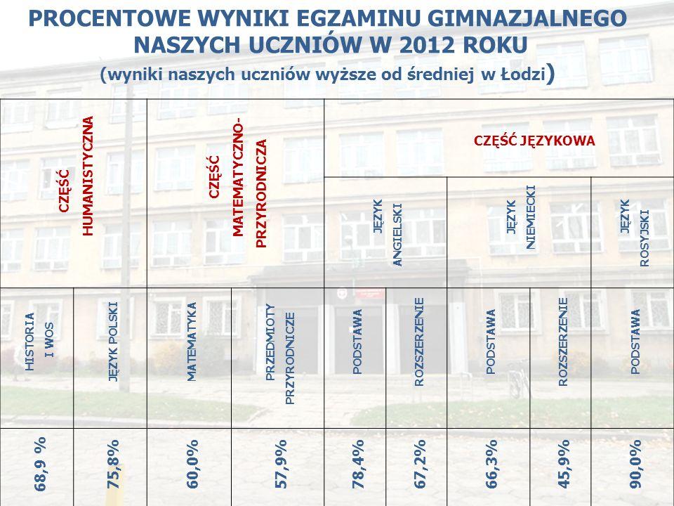 PROCENTOWE WYNIKI EGZAMINU GIMNAZJALNEGO NASZYCH UCZNIÓW W 2012 ROKU (wyniki naszych uczniów wyższe od średniej w Łodzi ) CZĘŚĆ HUMANISTYCZNA CZĘŚĆ MATEMATYCZNO- PRZYRODNICZA CZĘŚĆ JĘZYKOWA JĘZYK ANGIELSKI JĘZYK NIEMIECKI JĘZYK ROSYJSKI HISTORIA I WOS JĘZYK POLSKI MATEMATYKA PRZEDMIOTY PRZYRODNICZE PODSTAWA ROZSZERZENIE PODSTAWA ROZSZERZENIE PODSTAWA 68,9 % 75,8%60,0%57,9%78,4%67,2%66,3%45,9%90,0%
