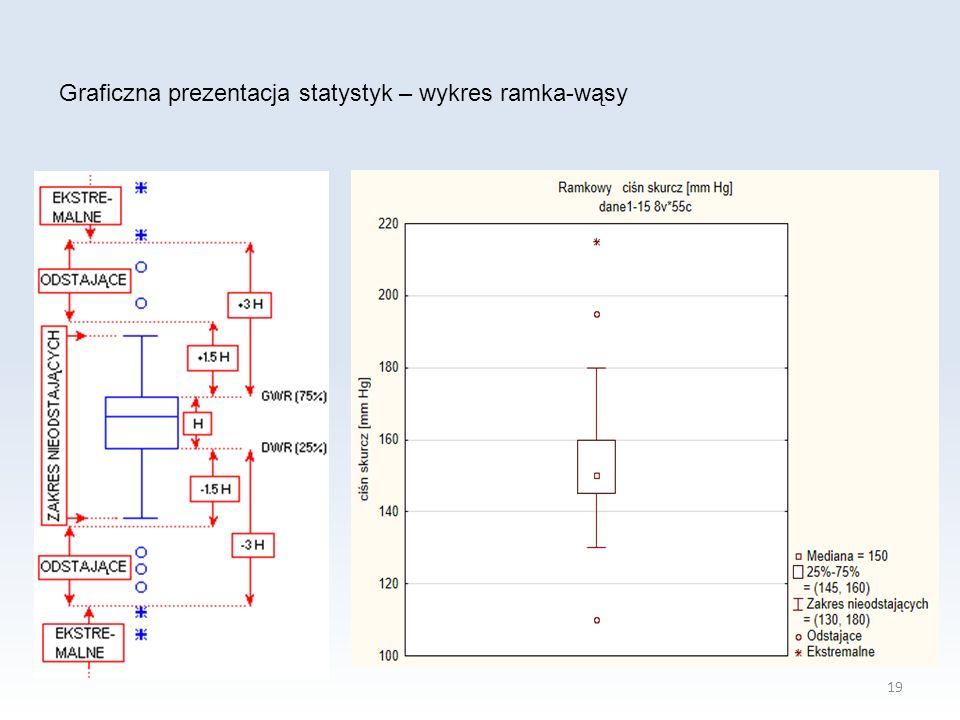 19 Graficzna prezentacja statystyk – wykres ramka-wąsy