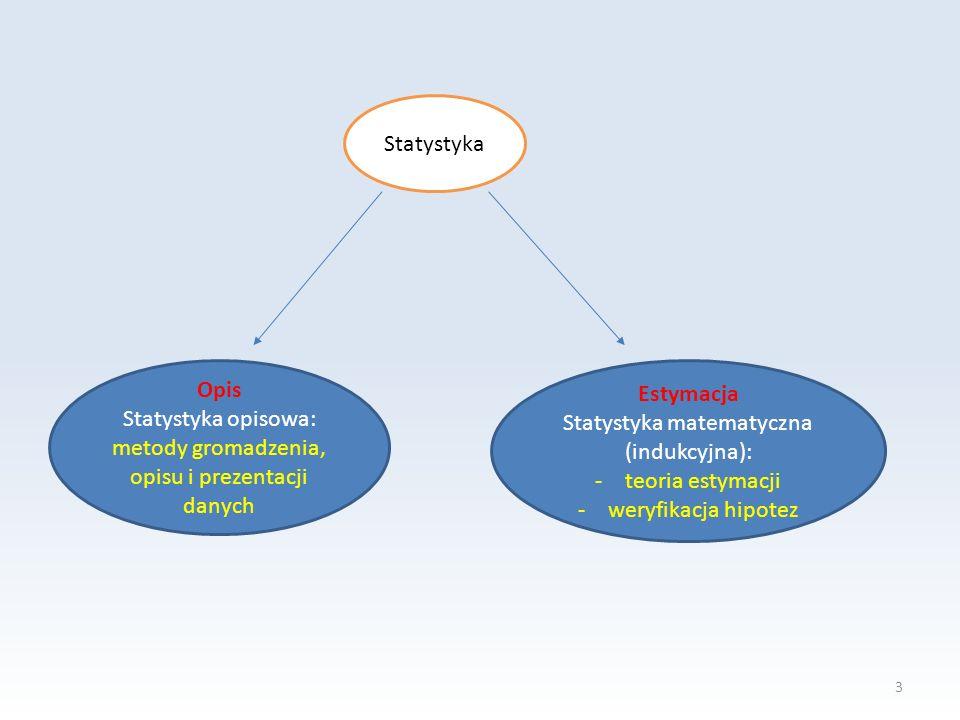 3 Statystyka Opis Statystyka opisowa: metody gromadzenia, opisu i prezentacji danych Estymacja Statystyka matematyczna (indukcyjna): -teoria estymacji -weryfikacja hipotez