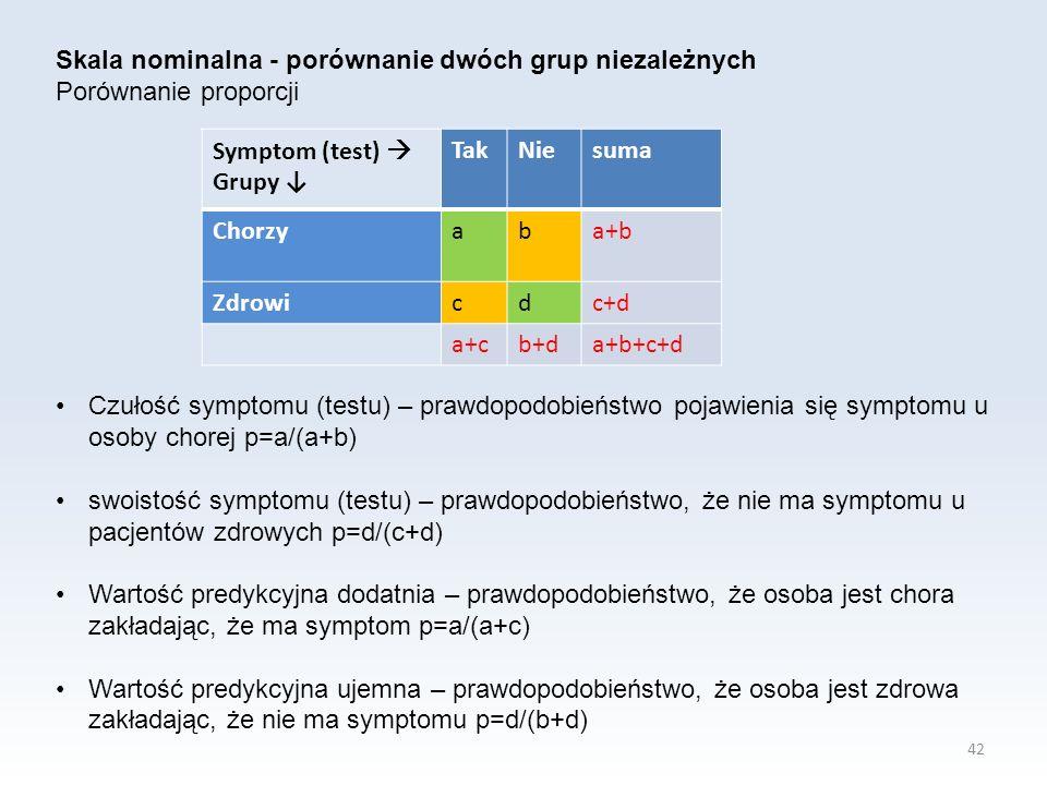 42 Skala nominalna - porównanie dwóch grup niezależnych Porównanie proporcji Symptom (test)  Grupy ↓ TakNiesuma Chorzyaba+b Zdrowicdc+d a+cb+da+b+c+d Czułość symptomu (testu) – prawdopodobieństwo pojawienia się symptomu u osoby chorej p=a/(a+b) swoistość symptomu (testu) – prawdopodobieństwo, że nie ma symptomu u pacjentów zdrowych p=d/(c+d) Wartość predykcyjna dodatnia – prawdopodobieństwo, że osoba jest chora zakładając, że ma symptom p=a/(a+c) Wartość predykcyjna ujemna – prawdopodobieństwo, że osoba jest zdrowa zakładając, że nie ma symptomu p=d/(b+d)