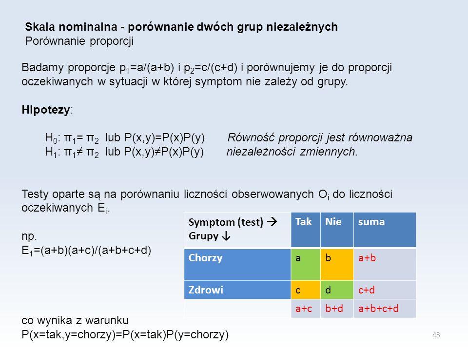 43 Skala nominalna - porównanie dwóch grup niezależnych Porównanie proporcji Badamy proporcje p 1 =a/(a+b) i p 2 =c/(c+d) i porównujemy je do proporcji oczekiwanych w sytuacji w której symptom nie zależy od grupy.