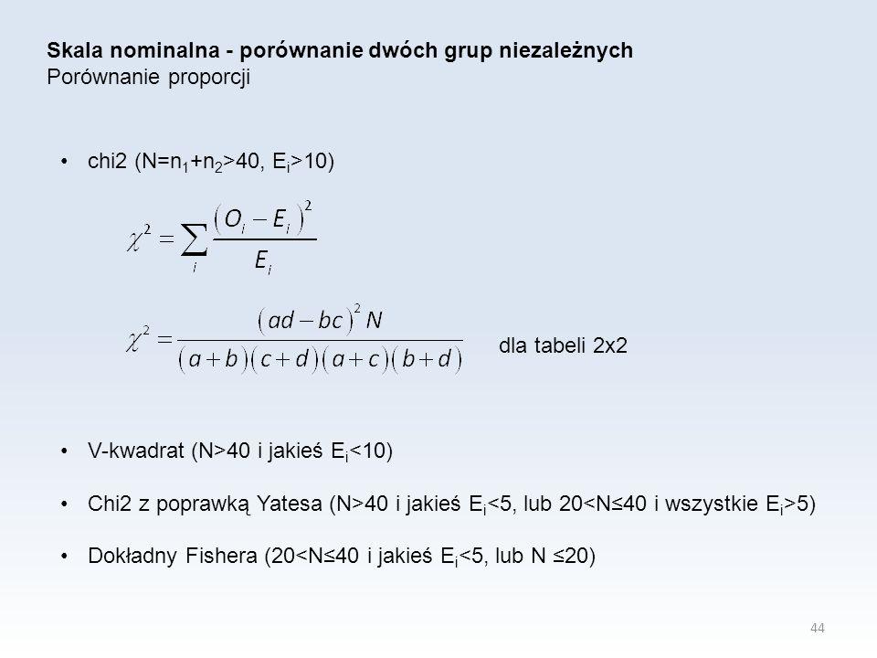 44 Skala nominalna - porównanie dwóch grup niezależnych Porównanie proporcji chi2 (N=n 1 +n 2 >40, E i >10) dla tabeli 2x2 V-kwadrat (N>40 i jakieś E i <10) Chi2 z poprawką Yatesa (N>40 i jakieś E i 5) Dokładny Fishera (20<N≤40 i jakieś E i <5, lub N ≤20)