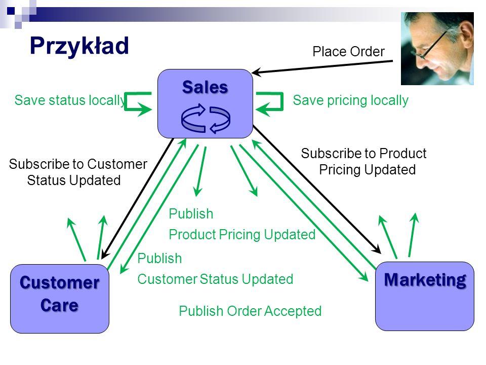 Zdarzenia w przykładowym systemie Otrzymanie zamówienia Wystawienie faktury Wysyłka towaru Uzupełnienie magazynu Zmiana Ceny