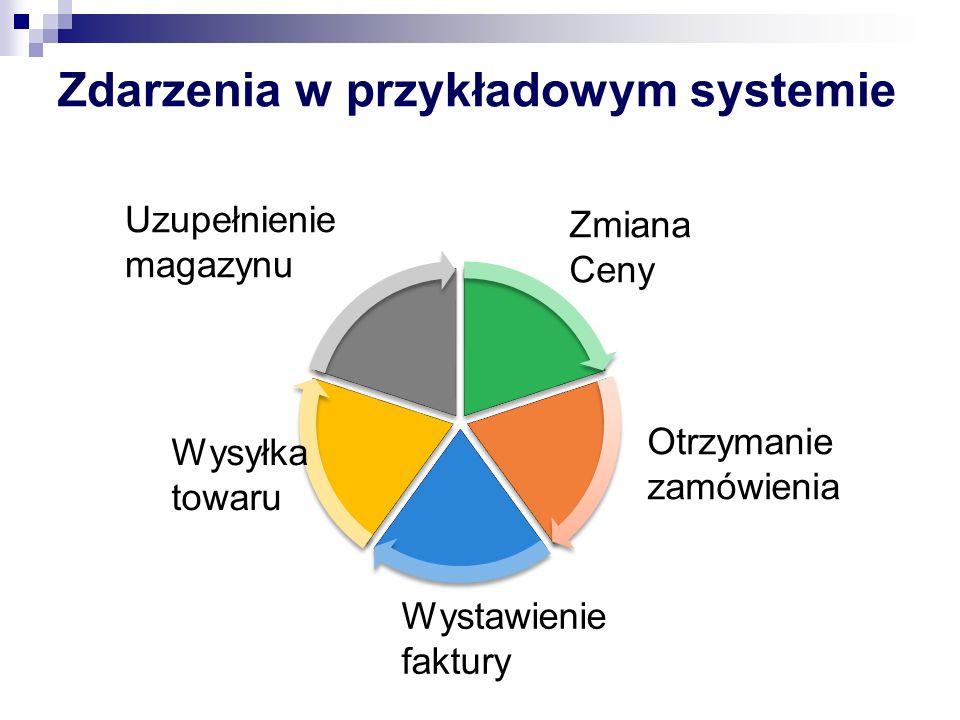 CAP theorem Nie można zbudować systemu, który spełni jednoczesnie 3 postulaty: Spójność (Consistency) Dostępnośc (Availiability) Odporność na podziały (Partition tolerance)