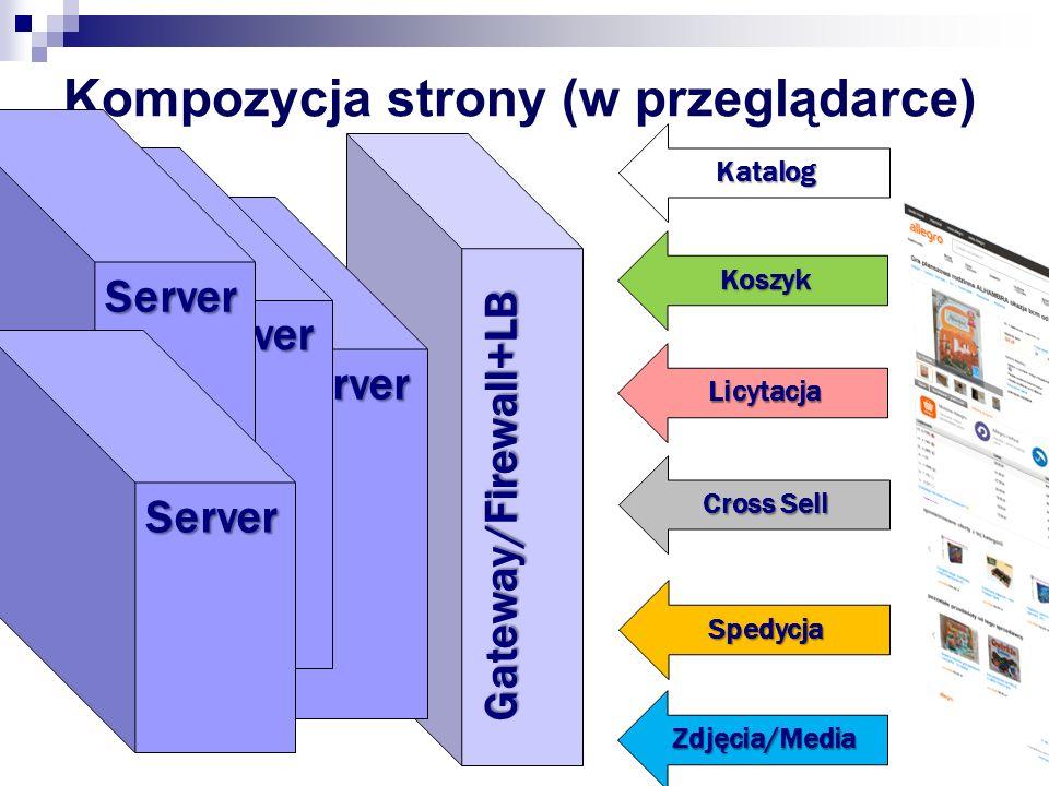 Kompozycja strony (na serwerze) Server Katalog Koszyk Licytacja Cross Sell Spedycja Zdjęcia/Media