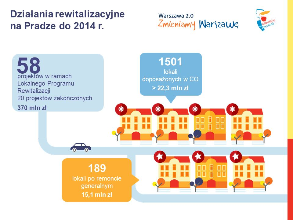 Działania rewitalizacyjne na Pradze do 2014 r. projektów w ramach Lokalnego Programu Rewitalizacji 20 projektów zakończonych 370 mln zł 58 1501 lokali