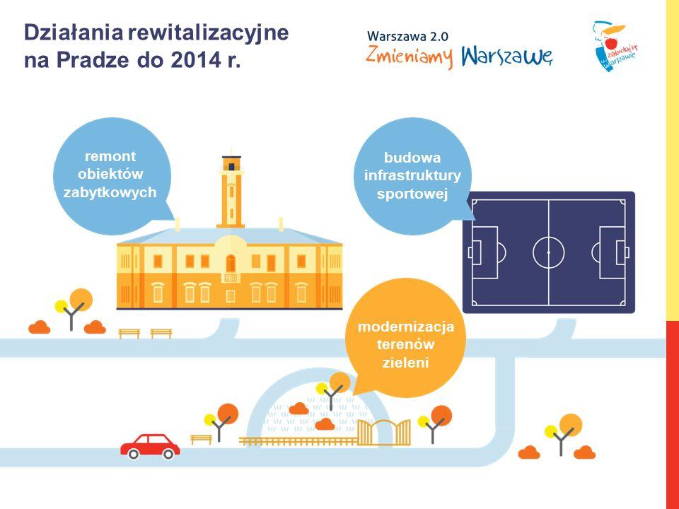 Działania rewitalizacyjne na Pradze do 2014 r. budowa infrastruktury sportowej remont obiektów zabytkowych modernizacja terenów zieleni