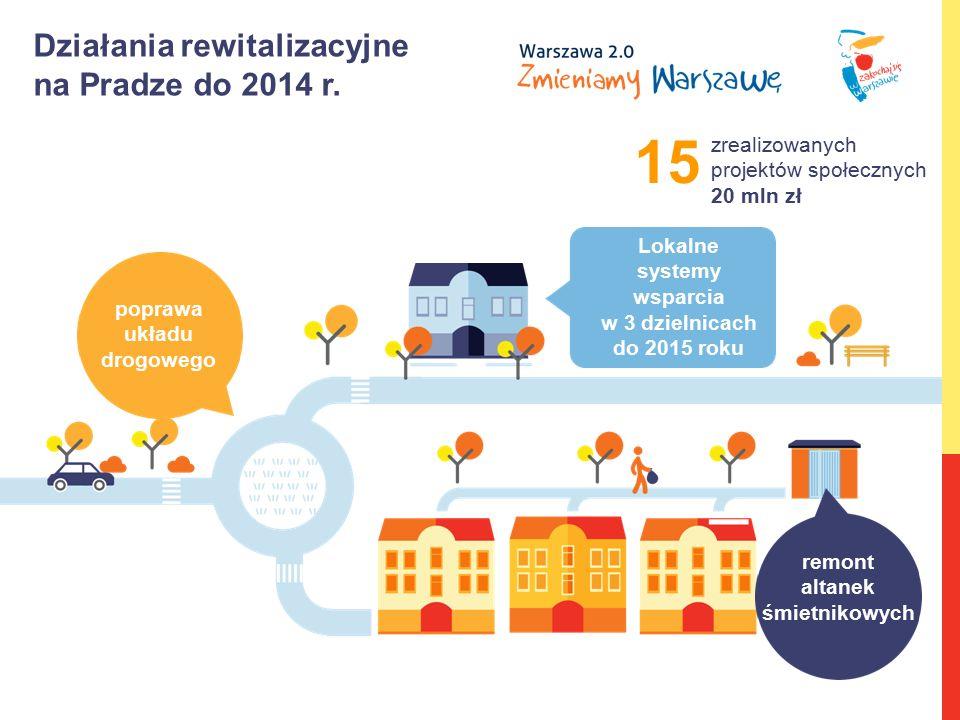 Działania rewitalizacyjne na Pradze do 2014 r. poprawa układu drogowego Lokalne systemy wsparcia w 3 dzielnicach do 2015 roku remont altanek śmietniko