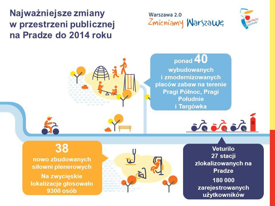 Najważniejsze zmiany w przestrzeni publicznej na Pradze do 2014 roku ponad 40 wybudowanych i zmodernizowanych placów zabaw na terenie Pragi Północ, Pr