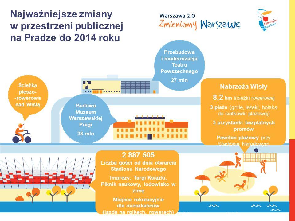 Najważniejsze zmiany w przestrzeni publicznej na Pradze do 2014 roku 2 887 505 Liczba gości od dnia otwarcia Stadionu Narodowego Imprezy: Targi Książk