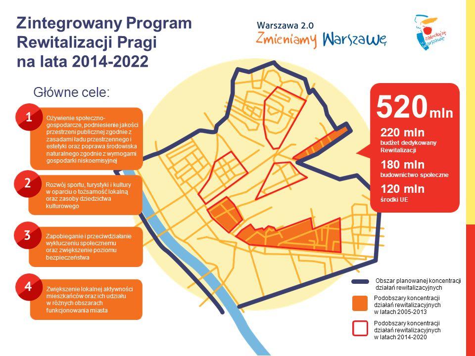 Zintegrowany Program Rewitalizacji Pragi na lata 2014-2022 Główne cele: Ożywienie społeczno- gospodarcze, podniesienie jakości przestrzeni publicznej