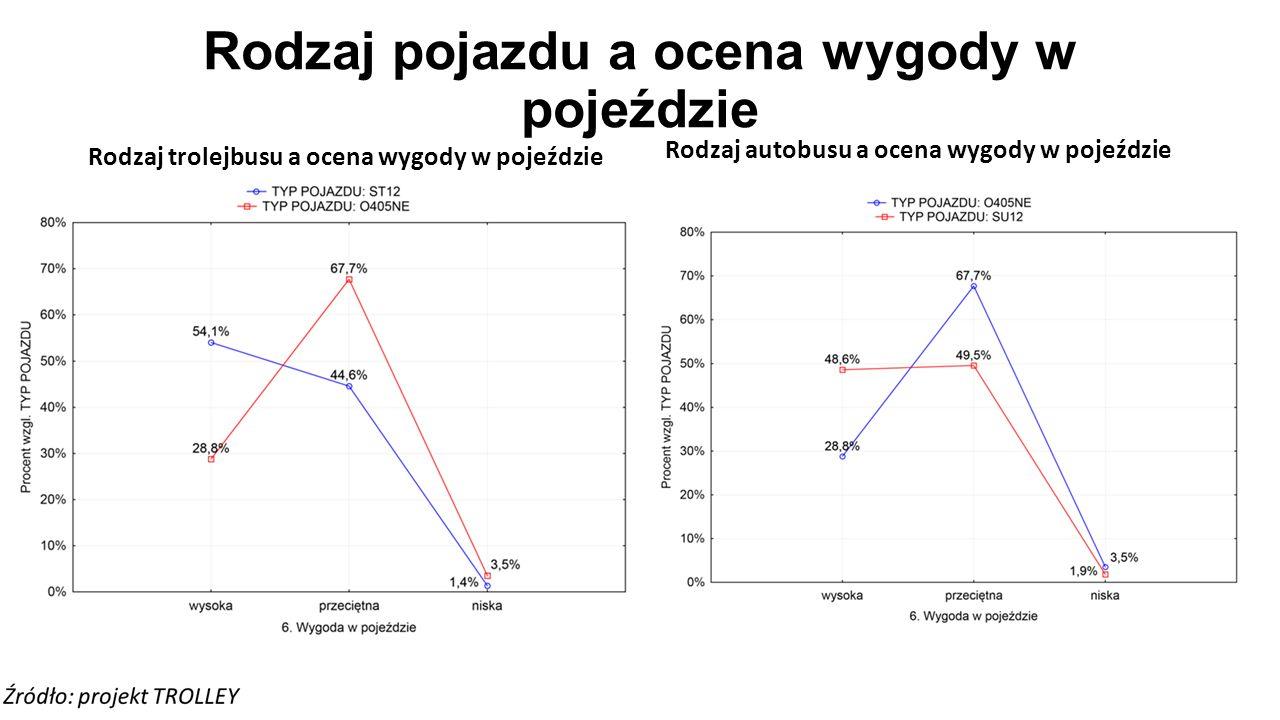 Rodzaj pojazdu a ocena wygody w pojeździe Rodzaj trolejbusu a ocena wygody w pojeździe Rodzaj autobusu a ocena wygody w pojeździe