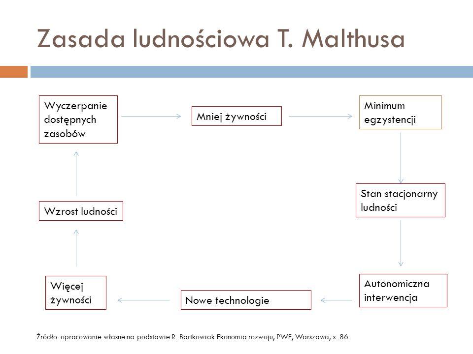 Zasada ludnościowa T. Malthusa Minimum egzystencji Stan stacjonarny ludności Autonomiczna interwencja Nowe technologie Więcej żywności Wzrost ludności