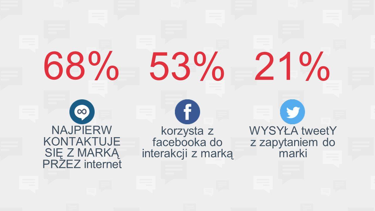 68% NAJPIERW KONTAKTUJE SIĘ Z MARKĄ PRZEZ internet 53% korzysta z facebooka do interakcji z marką 21% WYSYŁA tweetY z zapytaniem do marki