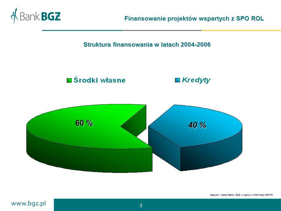 3 Finansowanie projektów wspartych z SPO ROL 60 % 40 % Struktura finansowania w latach 2004-2006 Szacunki własne Banku BGŻ w oparciu o informacje ARiMR