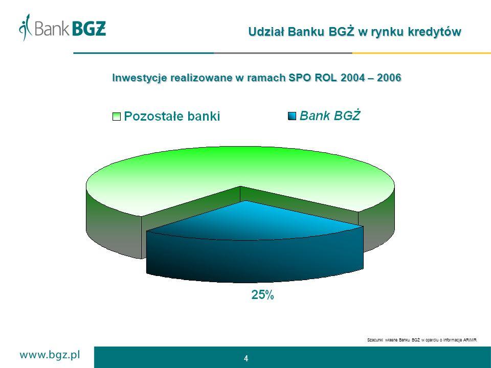 4 Udział Banku BGŻ w rynku kredytów Szacunki własne Banku BGŻ w oparciu o informacje ARiMR Inwestycje realizowane w ramach SPO ROL 2004 – 2006