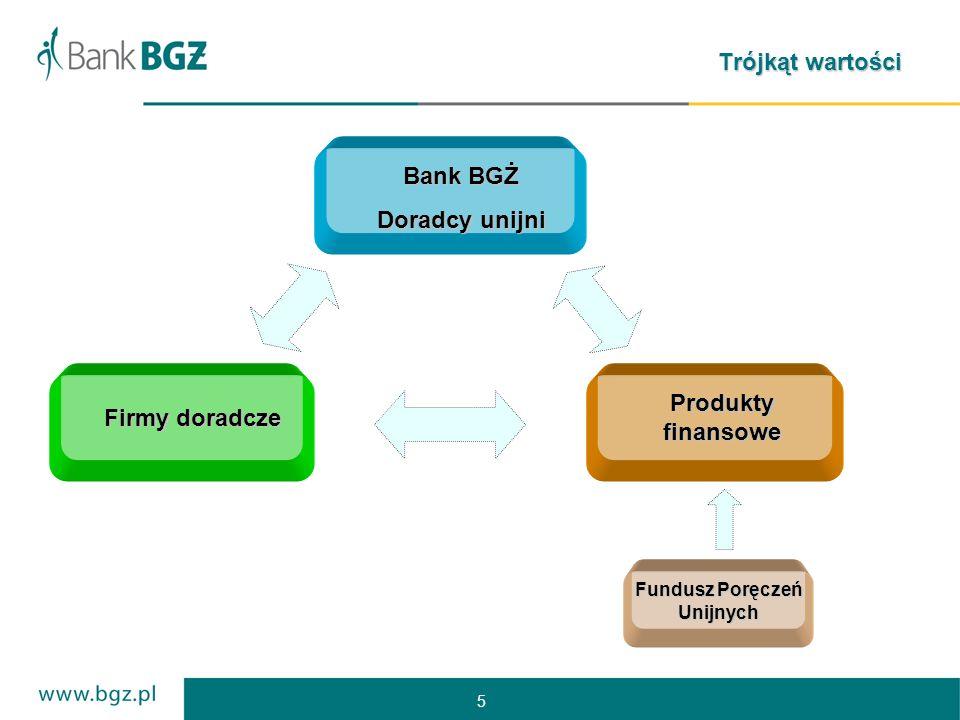 5 Trójkąt wartości Bank BGŻ Doradcy unijni Firmy doradcze Produkty finansowe Fundusz Poręczeń Unijnych