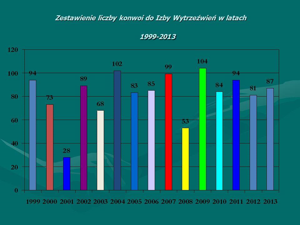 Zestawienie liczby konwoi do Izby Wytrzeźwień w latach 1999-2013