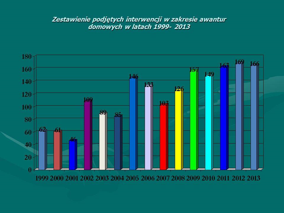 Zestawienie podjętych interwencji w zakresie awantur domowych w latach 1999- 2013