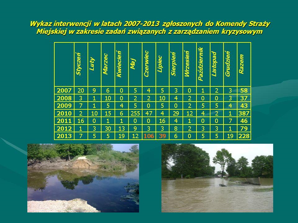 Wykaz interwencji w latach 2007-2013 zgłoszonych do Komendy Straży Miejskiej w zakresie zadań związanych z zarządzaniem kryzysowym