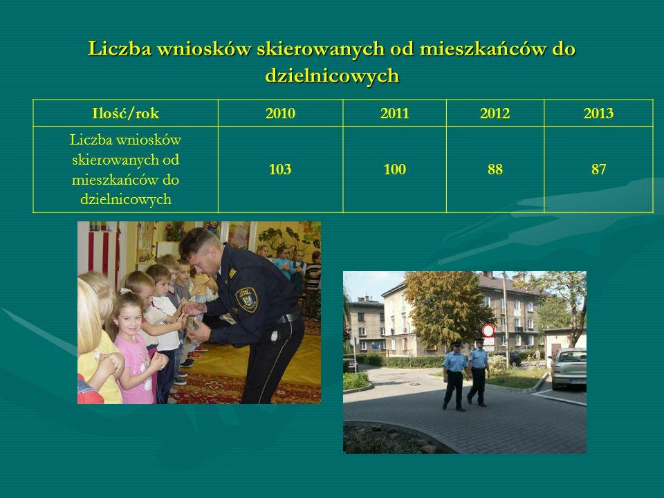 Liczba wniosków skierowanych od mieszkańców do dzielnicowych Ilość/rok2010201120122013 Liczba wniosków skierowanych od mieszkańców do dzielnicowych 1031008887