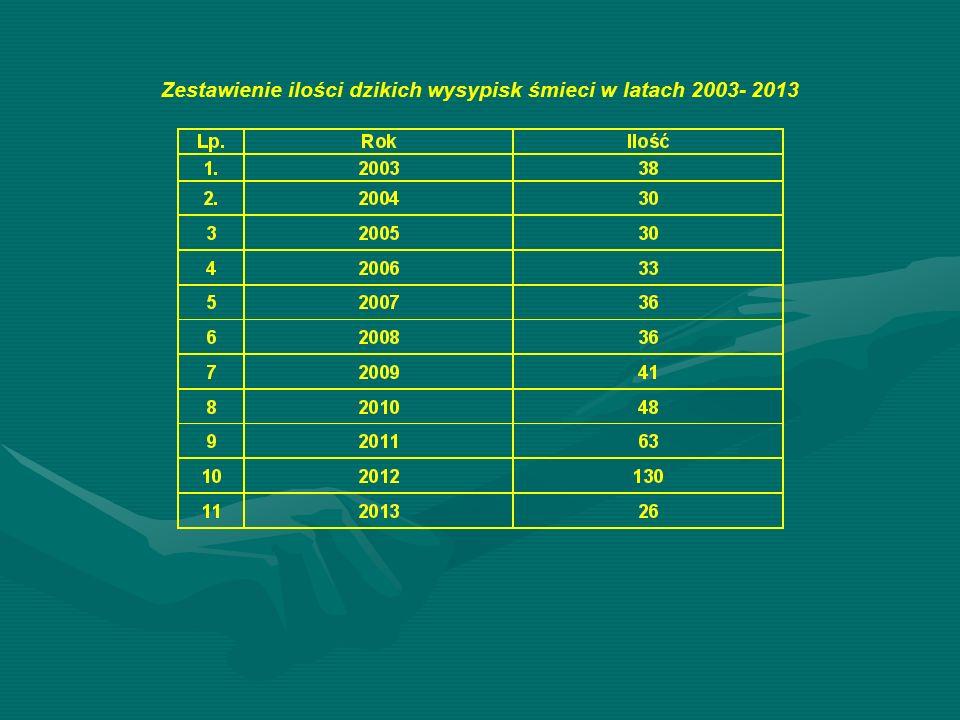 Zestawienie ilości dzikich wysypisk śmieci w latach 2003- 2013